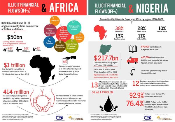 Africa and Nigeria